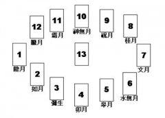 什么是全年占卜法?塔羅牌全年占卜法是誰發明的?